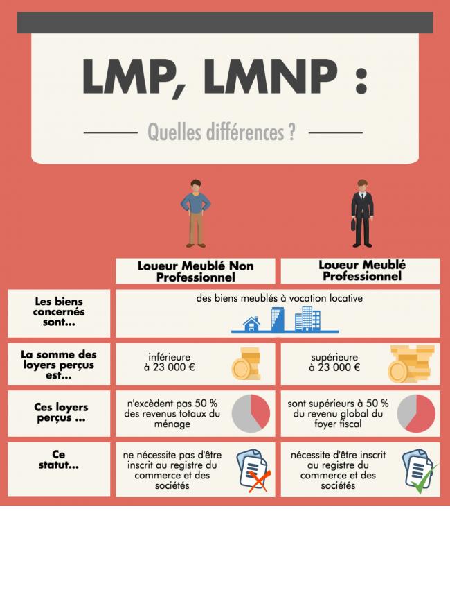 LMP et LMNP