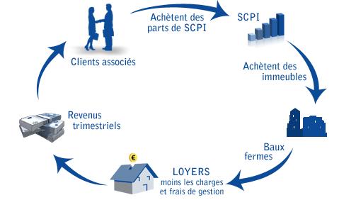 Le fonctionnement des FCPI.