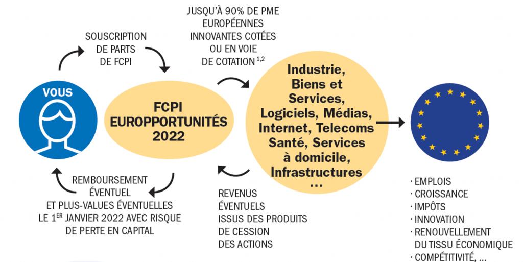 Fonctionnement des FCPI.