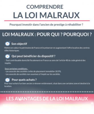Comprendre la loi Malraux.